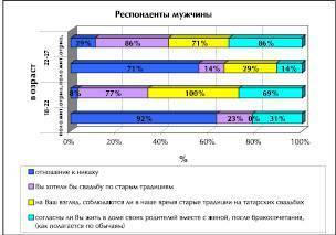 Татарские свадебные традиции и обычаи